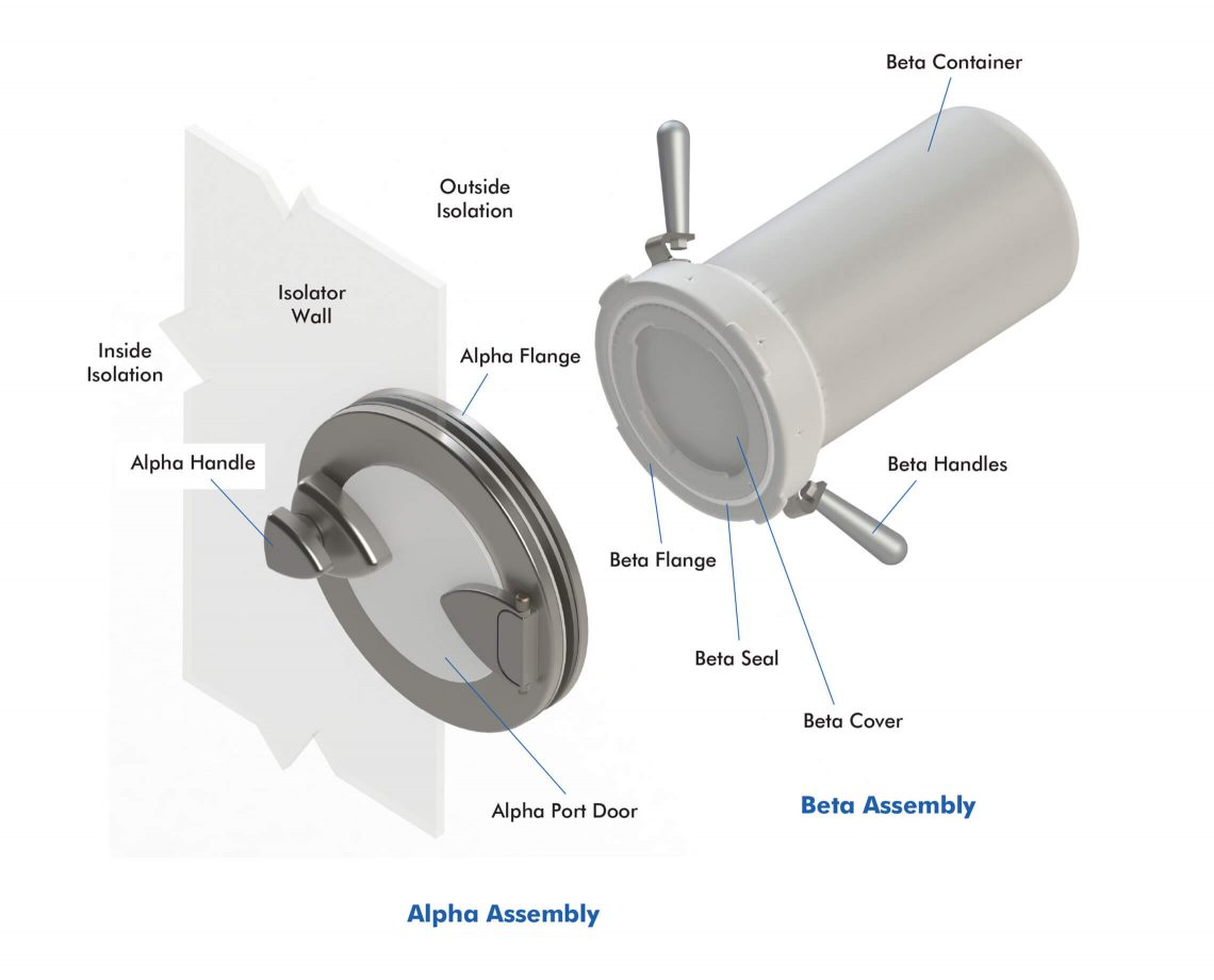 Alpha Beta Assembly