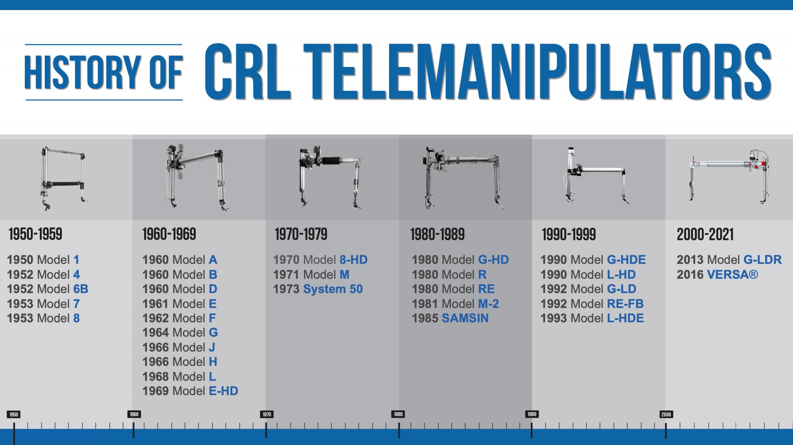 CRL Telemanipulator History